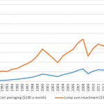 30 years of 'dollar cost averaging': does it work?