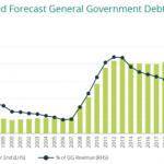 Irish Public Sector Finances Post Covid – Implications for Investors